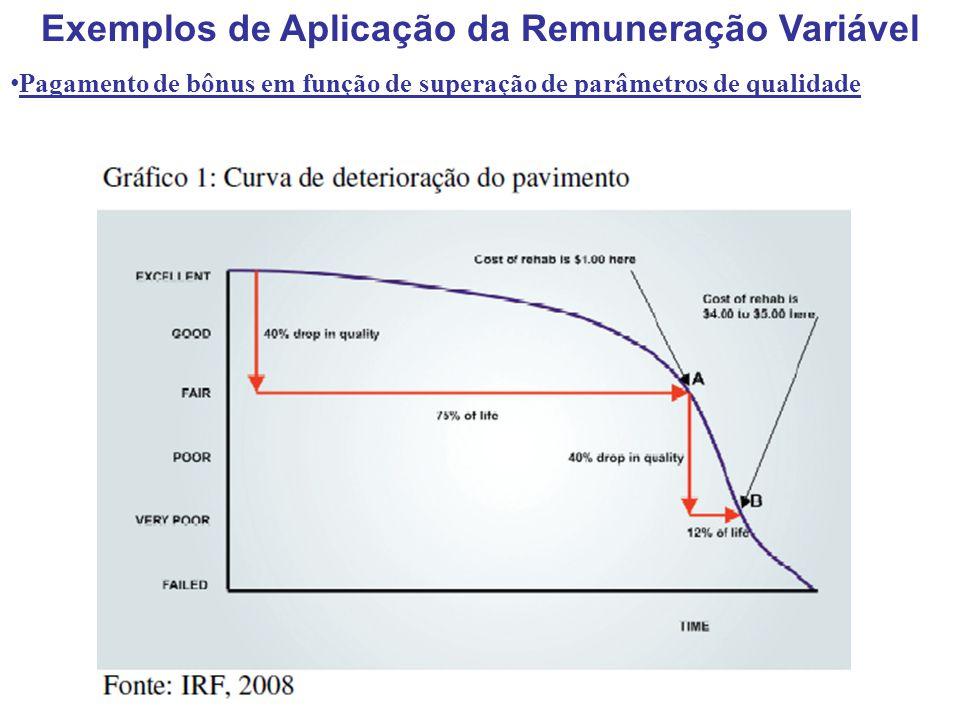 Exemplos de Aplicação da Remuneração Variável Pagamento de bônus em função de superação de parâmetros de qualidade