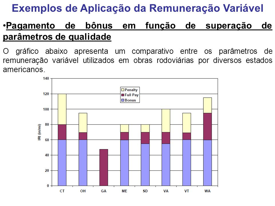 Exemplos de Aplicação da Remuneração Variável Pagamento de bônus em função de superação de parâmetros de qualidade O gráfico abaixo apresenta um compa