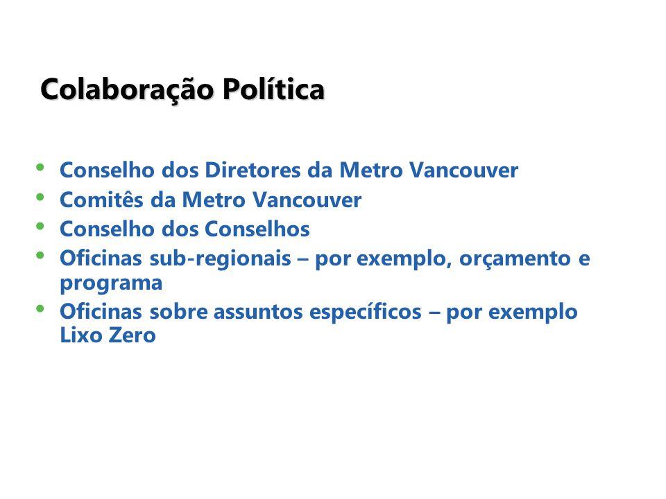 Colaboração Política Conselho dos Diretores da Metro Vancouver Comitês da Metro Vancouver Conselho dos Conselhos Oficinas sub-regionais – por exemplo, orçamento e programa Oficinas sobre assuntos específicos – por exemplo Lixo Zero