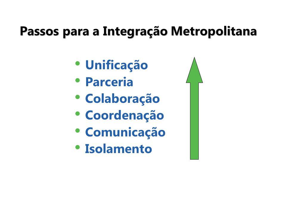 Passos para a Integração Metropolitana Unificação Parceria Colaboração Coordenação Comunicação Isolamento