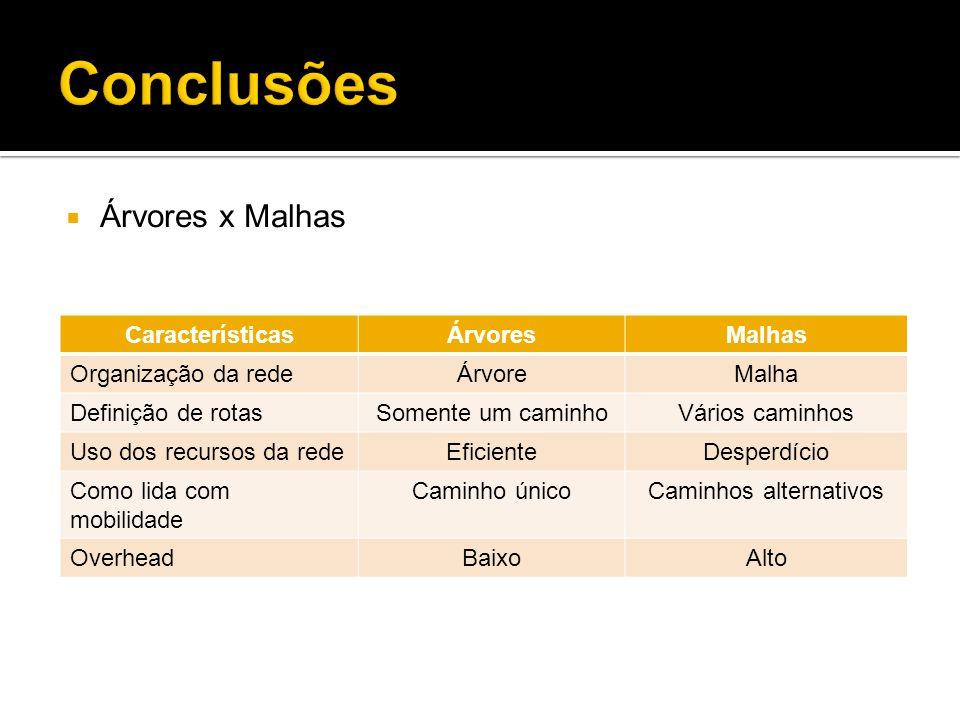 Árvores x Malhas CaracterísticasÁrvoresMalhas Organização da redeÁrvoreMalha Definição de rotasSomente um caminhoVários caminhos Uso dos recursos da r