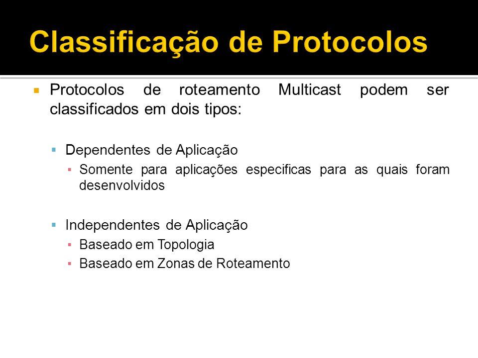 Protocolos de roteamento Multicast podem ser classificados em dois tipos: Dependentes de Aplicação Somente para aplicações especificas para as quais foram desenvolvidos Independentes de Aplicação Baseado em Topologia Baseado em Zonas de Roteamento