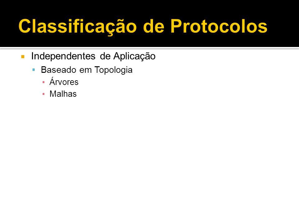 Independentes de Aplicação Baseado em Topologia Árvores Malhas