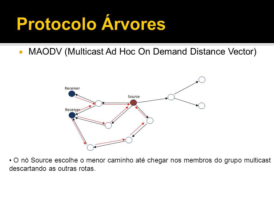 O nó Source escolhe o menor caminho até chegar nos membros do grupo multicast descartando as outras rotas.