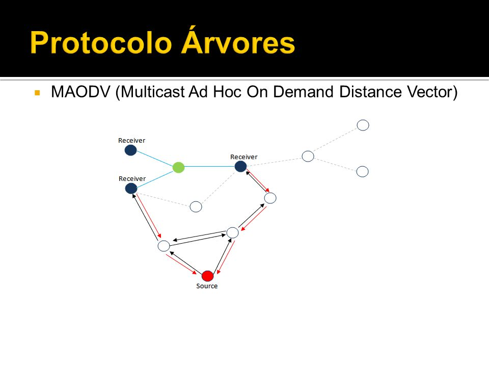 MAODV (Multicast Ad Hoc On Demand Distance Vector)