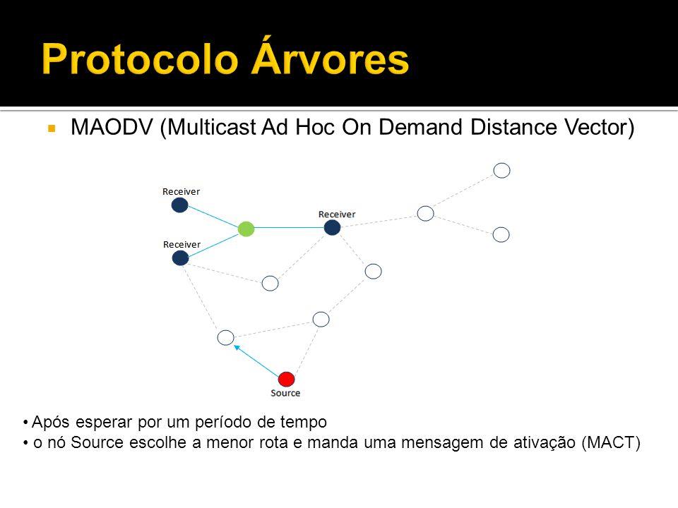 Após esperar por um período de tempo o nó Source escolhe a menor rota e manda uma mensagem de ativação (MACT)