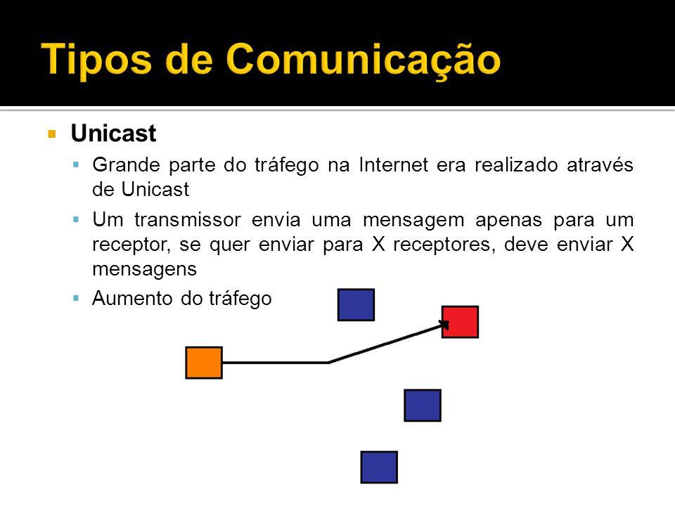 Unicast Grande parte do tráfego na Internet era realizado através de Unicast Um transmissor envia uma mensagem apenas para um receptor, se quer enviar para X receptores, deve enviar X mensagens Aumento do tráfego