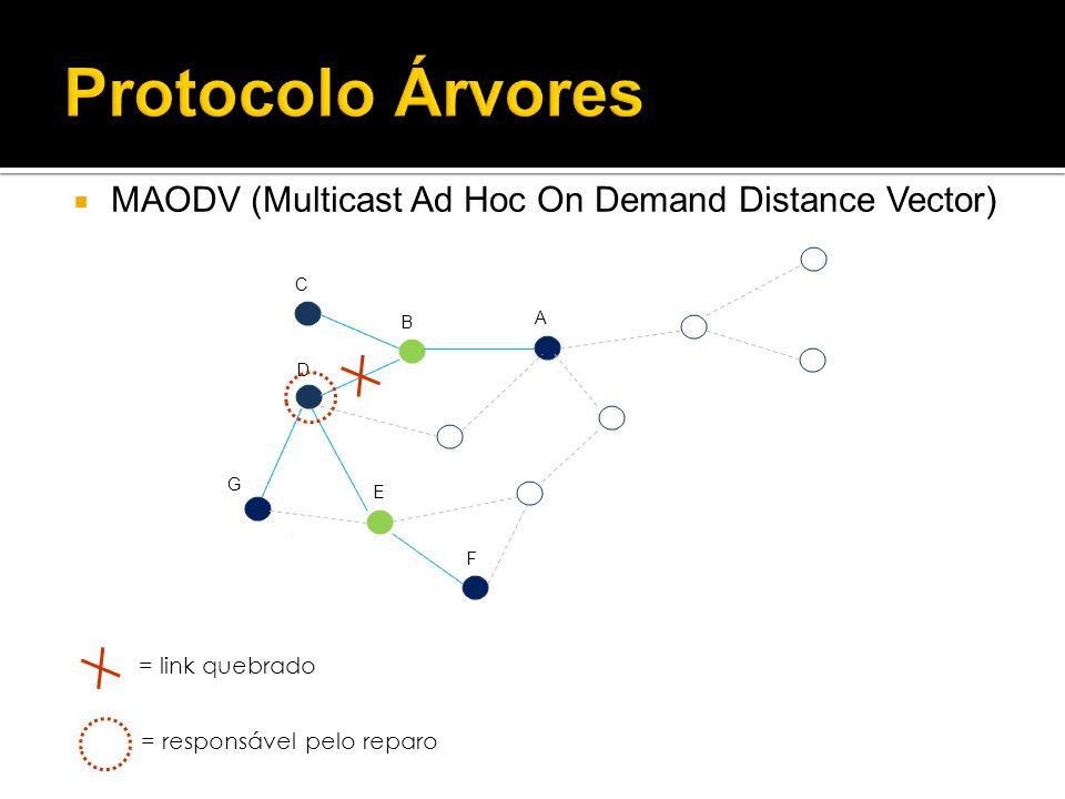 Protocolo Árvores MAODV (Multicast Ad Hoc On Demand Distance Vector) A B C D E F G = link quebrado = responsável pelo reparo