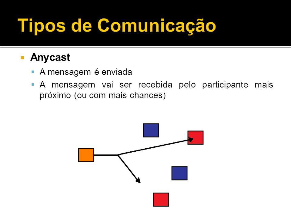 Anycast A mensagem é enviada A mensagem vai ser recebida pelo participante mais próximo (ou com mais chances)