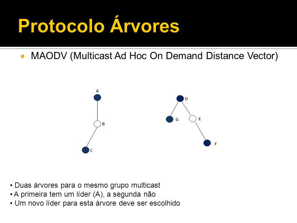 Protocolo Árvores MAODV (Multicast Ad Hoc On Demand Distance Vector) Duas árvores para o mesmo grupo multicast A primeira tem um líder (A), a segunda não Um novo líder para esta árvore deve ser escolhido