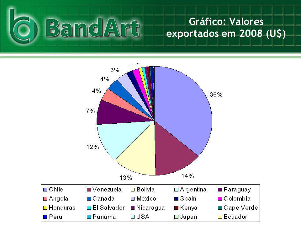 Gráfico: Valores exportados em 2008 (U$)