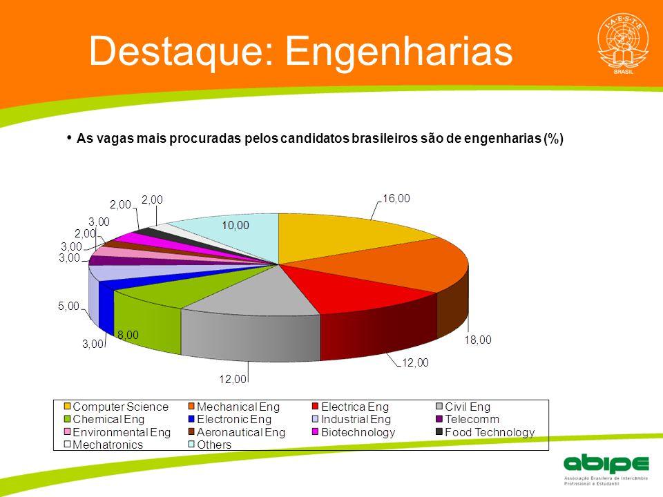 Quem é a ABIPE? Destaque: Engenharias As vagas mais procuradas pelos candidatos brasileiros são de engenharias (%)