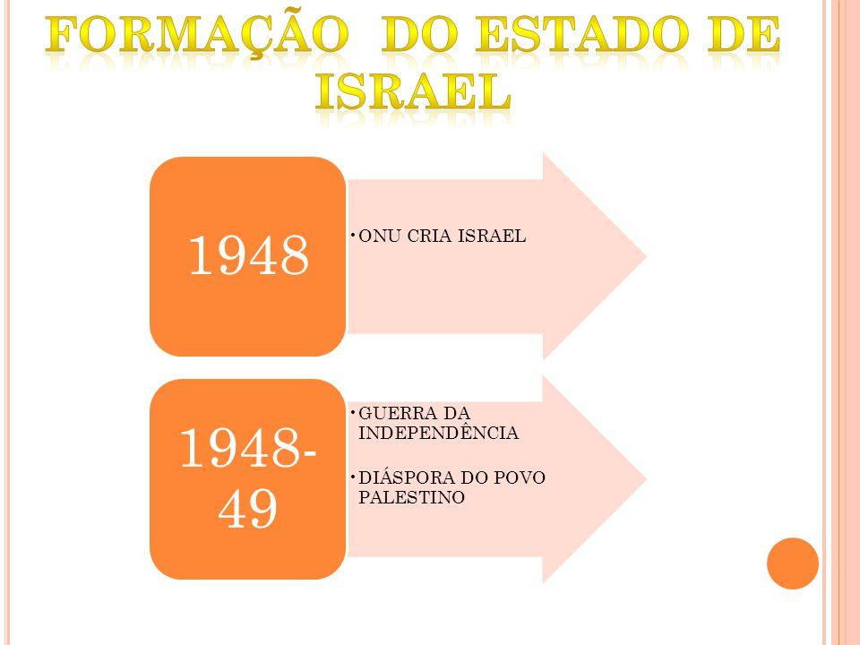 ONU CRIA ISRAEL 1948 GUERRA DA INDEPENDÊNCIA DIÁSPORA DO POVO PALESTINO 1948- 49