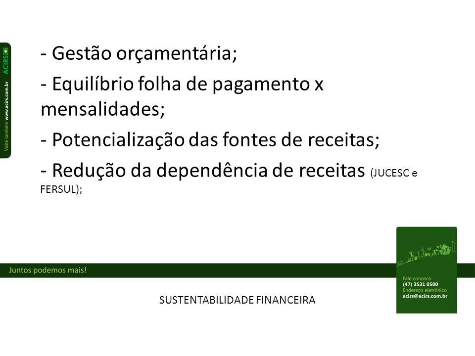 SUSTENTABILIDADE FINANCEIRA - Gestão orçamentária; - Equilíbrio folha de pagamento x mensalidades; - Potencialização das fontes de receitas; - Redução da dependência de receitas (JUCESC e FERSUL);