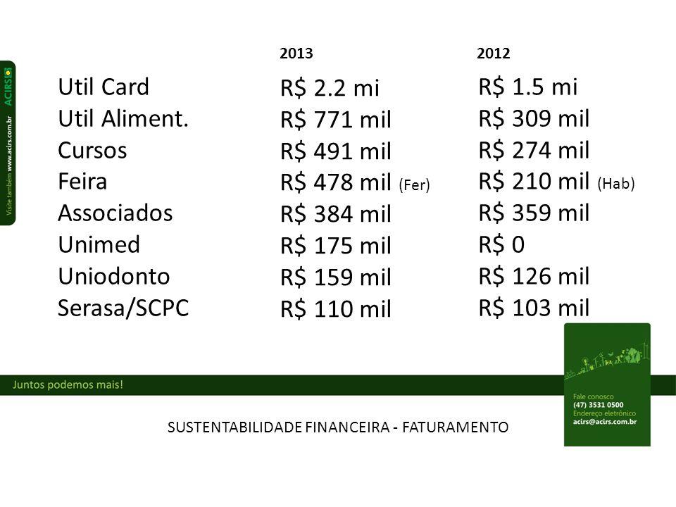SUSTENTABILIDADE FINANCEIRA - FATURAMENTO Util Card Util Aliment.