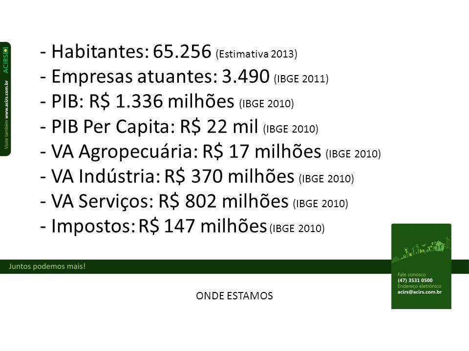 ONDE ESTAMOS - Habitantes: 65.256 (Estimativa 2013) - Empresas atuantes: 3.490 (IBGE 2011) - PIB: R$ 1.336 milhões (IBGE 2010) - PIB Per Capita: R$ 22 mil (IBGE 2010) - VA Agropecuária: R$ 17 milhões (IBGE 2010) - VA Indústria: R$ 370 milhões (IBGE 2010) - VA Serviços: R$ 802 milhões (IBGE 2010) - Impostos: R$ 147 milhões (IBGE 2010)
