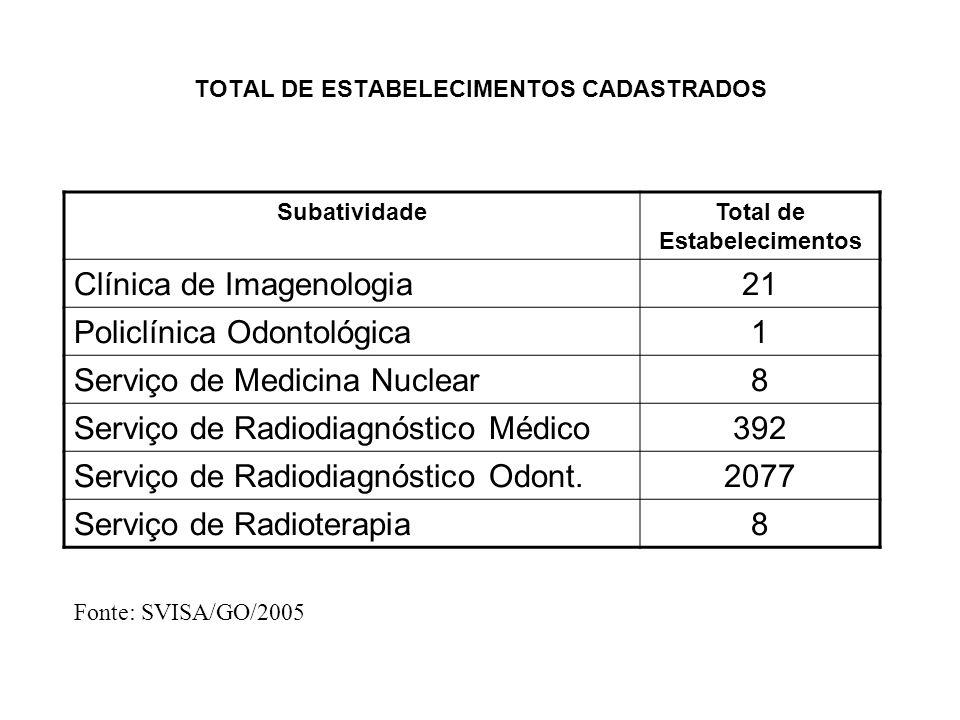 TOTAL DE ESTABELECIMENTOS CADASTRADOS SubatividadeTotal de Estabelecimentos Clínica de Imagenologia21 Policlínica Odontológica1 Serviço de Medicina Nu