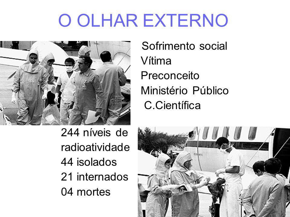 O OLHAR EXTERNO Sofrimento social Vítima Preconceito Ministério Público C.Científica 244 níveis de radioatividade 44 isolados 21 internados 04 mortes