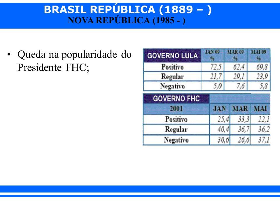 BRASIL REPÚBLICA (1889 – ) NOVA REPÚBLICA (1985 - ) Queda na popularidade do Presidente FHC;