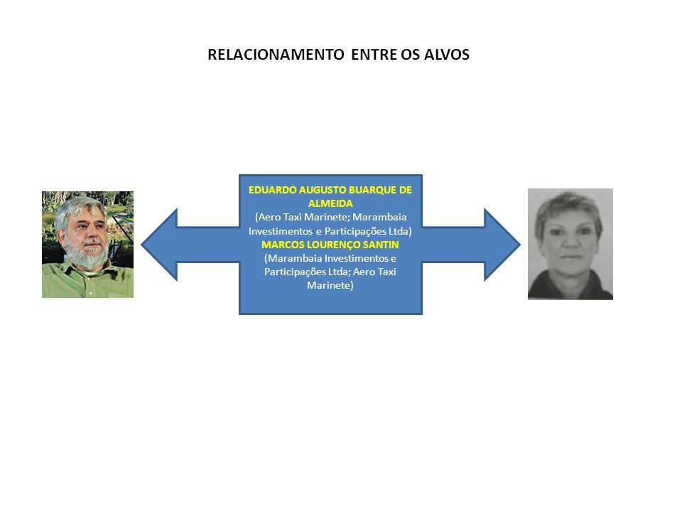 RELACIONAMENTO ENTRE OS ALVOS EDUARDO AUGUSTO BUARQUE DE ALMEIDA (Aero Taxi Marinete; Marambaia Investimentos e Participações Ltda) MARCOS LOURENÇO SA