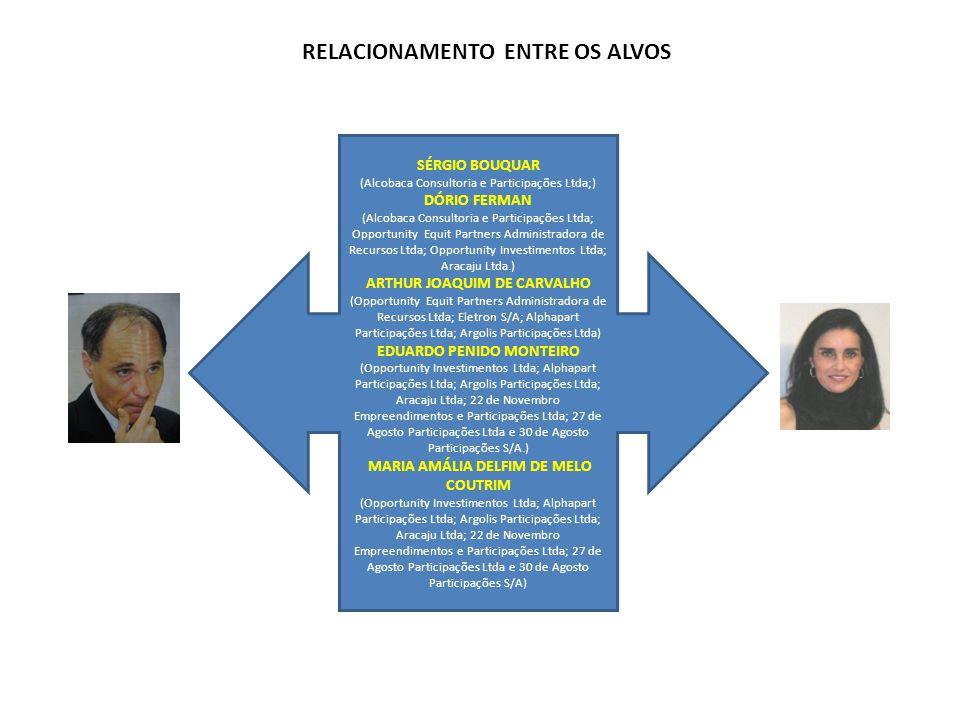 RELACIONAMENTO ENTRE OS ALVOS SÉRGIO BOUQUAR (Alcobaca Consultoria e Participações Ltda;) DÓRIO FERMAN (Alcobaca Consultoria e Participações Ltda; Opp
