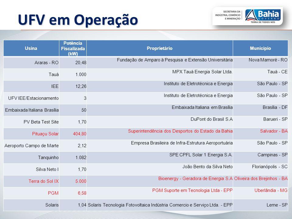 Usina Potência Fiscalizada (kW) ProprietárioMunicípio Araras - RO20,48 Fundação de Amparo à Pesquisa e Extensão UniversitáriaNova Mamoré - RO Tauá1.00