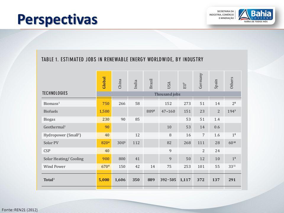 Perspectivas Fonte: REN21 (2012)
