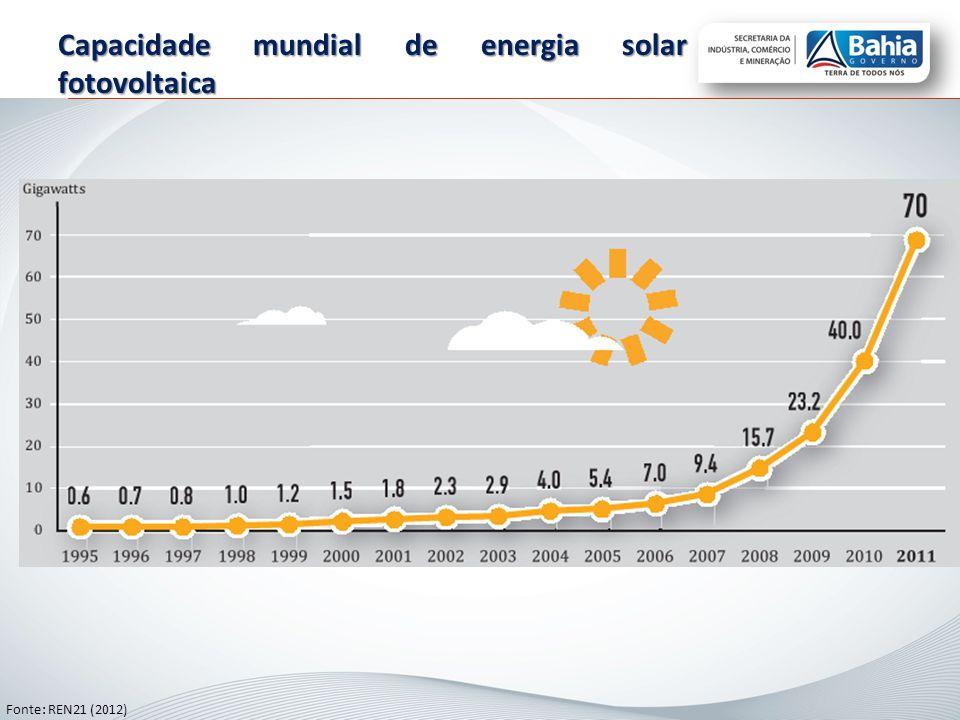 Capacidade mundial de energia solar fotovoltaica Fonte: REN21 (2012)