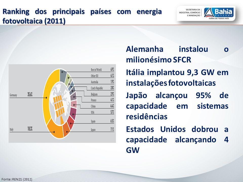 Alemanha instalou o milionésimo SFCR Itália implantou 9,3 GW em instalações fotovoltaicas Japão alcançou 95% de capacidade em sistemas residências Estados Unidos dobrou a capacidade alcançando 4 GW Ranking dos principais países com energia fotovoltaica (2011) Fonte: REN21 (2012)