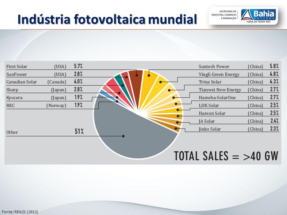 Indústria fotovoltaica mundial Fonte: REN21 (2012)
