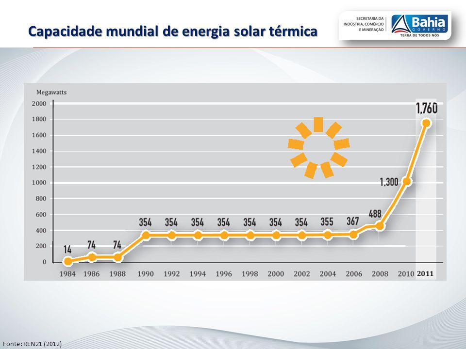 Capacidade mundial de energia solar térmica Fonte: REN21 (2012)