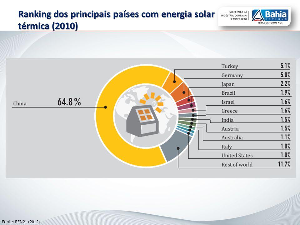 Lei de Informática (1991): protegia os equipamentos fotovoltaicos por empregarem silício monocristalino nas células solares Programa de Desenvolvimento Energético de Estados e Municípios – PRODEEM (1994): instalação de 5 MWp.