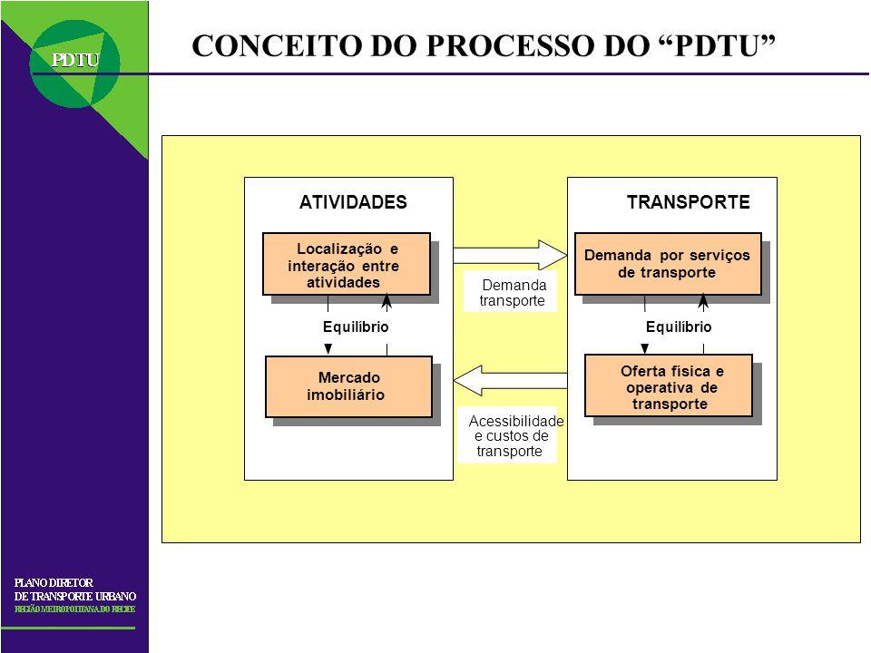 CONCEITO DO PROCESSO DO PDTU Localização e interação entre atividades Mercado imobiliário Oferta física e operativa de transporte Demanda por serviços