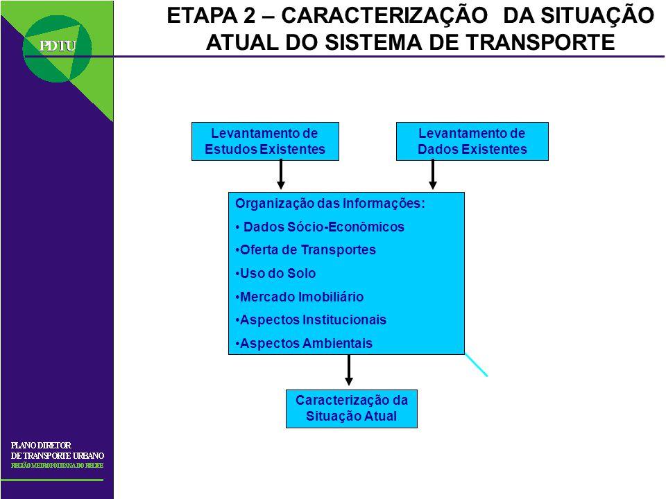 ETAPA 2 – CARACTERIZAÇÃO DA SITUAÇÃO ATUAL DO SISTEMA DE TRANSPORTE Levantamento de Estudos Existentes Levantamento de Dados Existentes Organização da