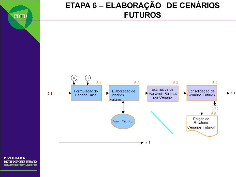 ETAPA 6 – ELABORAÇÃO DE CENÁRIOS FUTUROS C H B Consolidação de Cenários Futuros Estimativa de Variáveis Básicas por Cenário Elaboração de Cenários Fut