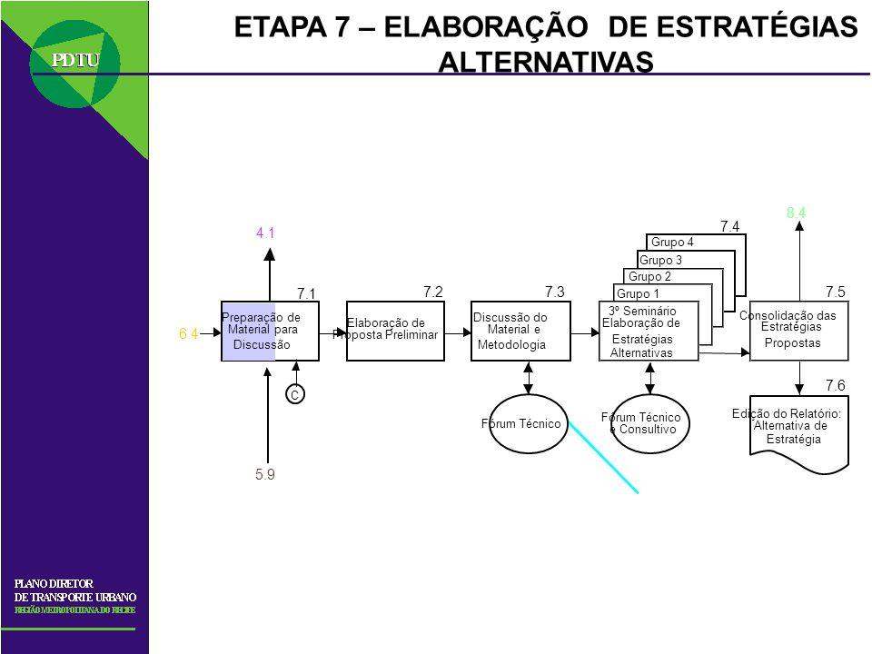 ETAPA 7 – ELABORAÇÃO DE ESTRATÉGIAS ALTERNATIVAS C Consolidação das Estratégias Propostas Grupo 4 Grupo 3 Grupo 2 Grupo 1 3º Seminário Elaboração de E
