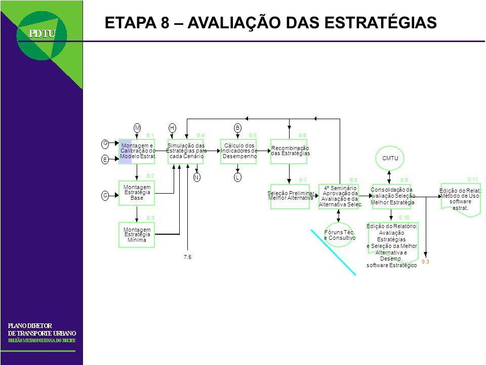 ETAPA 8 – AVALIAÇÃO DAS ESTRATÉGIAS