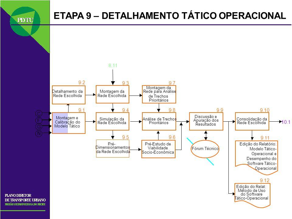 ETAPA 9 – DETALHAMENTO TÁTICO OPERACIONAL