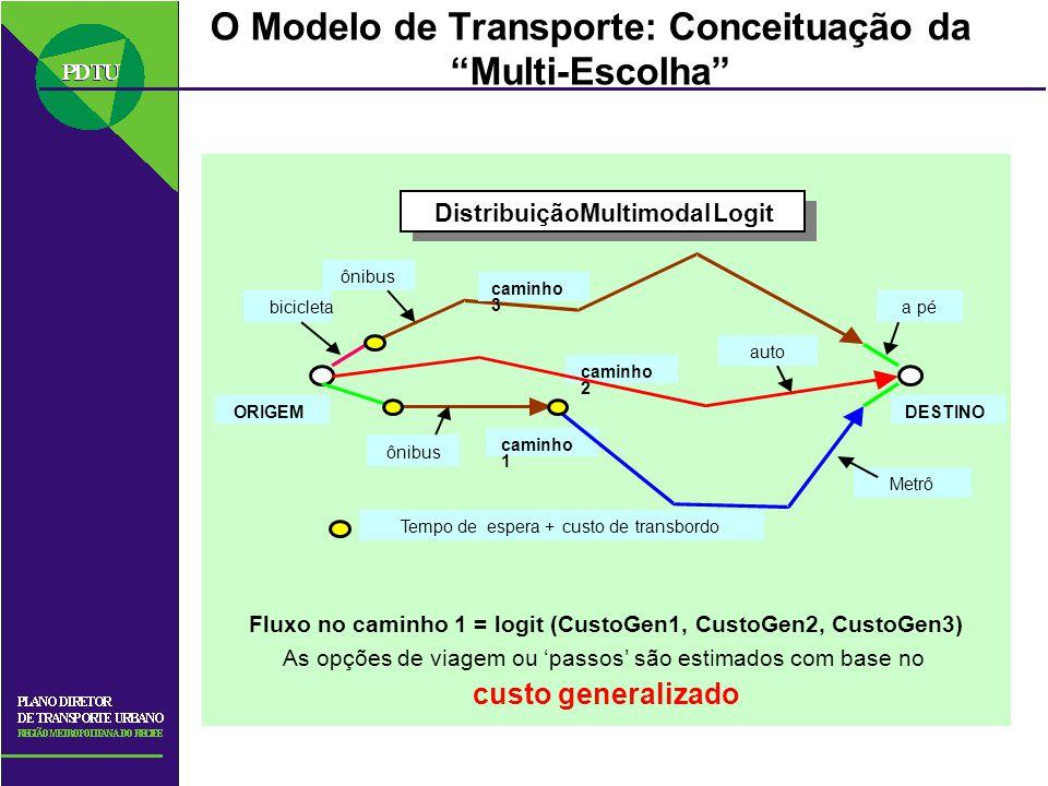 O Modelo de Transporte: Conceituação da Multi-Escolha caminho 2 1 3 DistribuiçãoMultimodalLogit ORIGEMDESTINO bicicleta ônibus apé ônibus auto Tempo d