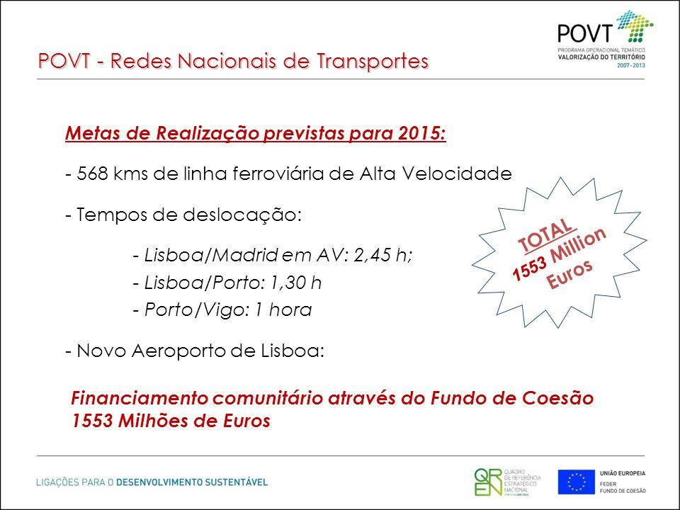 POVT - Redes Nacionais de Transportes Metas de Realização previstas para 2015: - 568 kms de linha ferroviária de Alta Velocidade - Tempos de deslocaçã