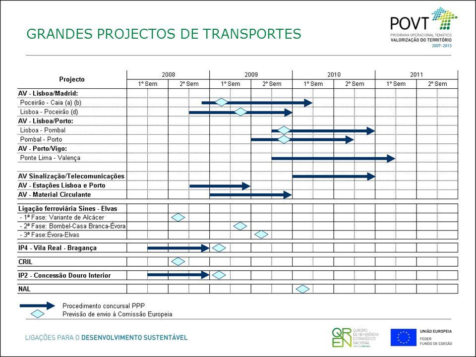 GRANDES PROJECTOS DE TRANSPORTES