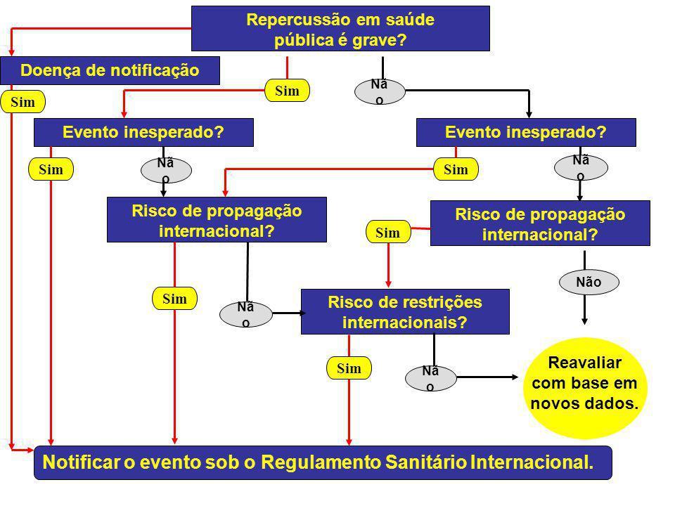 Repercussão em saúde pública é grave? Evento inesperado? Risco de propagação internacional? Risco de restrições internacionais? Reavaliar com base em