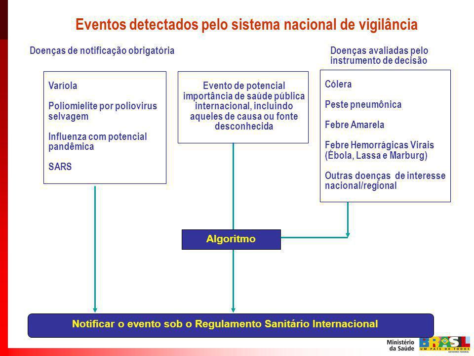 Notificar o evento sob o Regulamento Sanitário Internacional Algoritmo Eventos detectados pelo sistema nacional de vigilância Doenças de notificação o