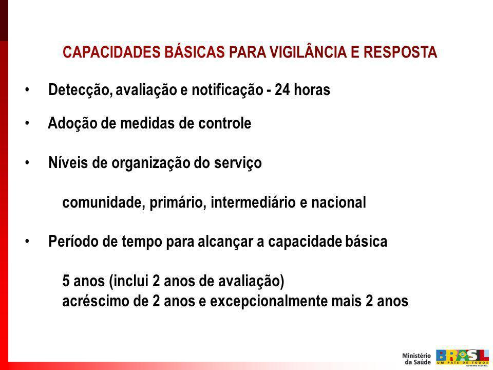 CAPACIDADES BÁSICAS PARA VIGILÂNCIA E RESPOSTA Detecção, avaliação e notificação - 24 horas Adoção de medidas de controle Níveis de organização do ser