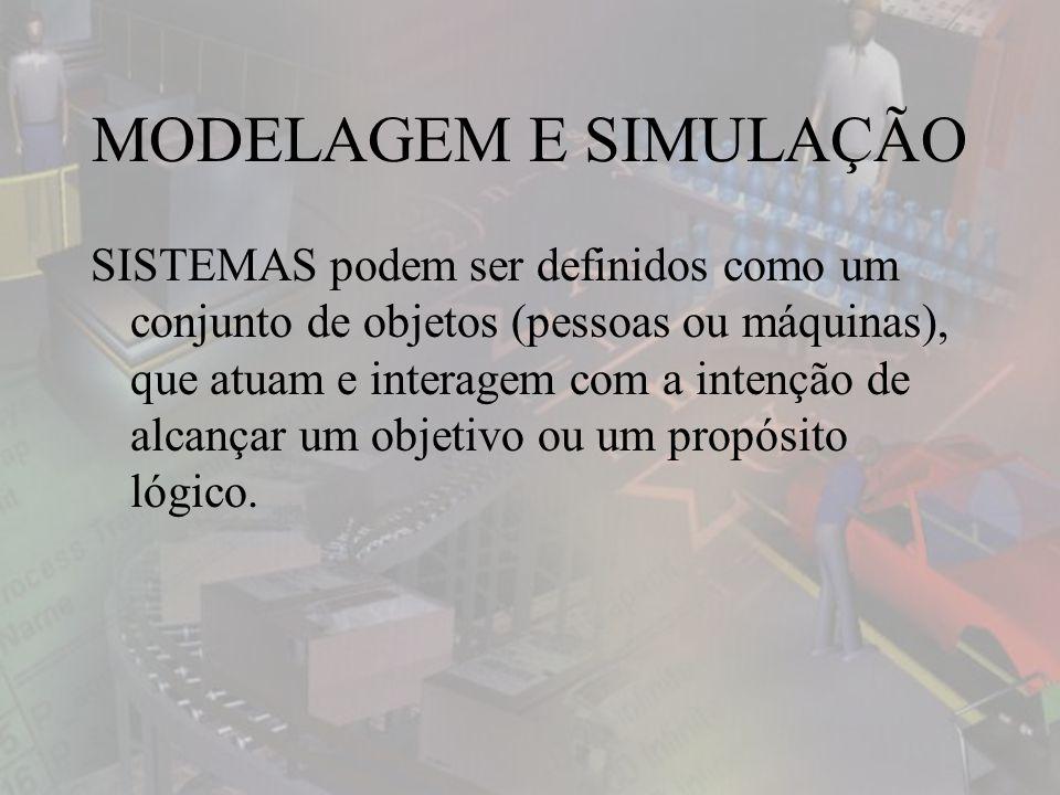 MODELAGEM E SIMULAÇÃO SISTEMAS podem ser definidos como um conjunto de objetos (pessoas ou máquinas), que atuam e interagem com a intenção de alcançar um objetivo ou um propósito lógico.
