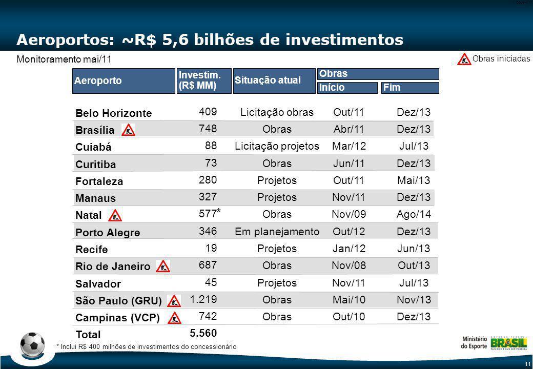 11 Code-P11 Aeroportos: ~R$ 5,6 bilhões de investimentos Belo Horizonte Brasília Cuiabá Curitiba Fortaleza Manaus Natal Porto Alegre Recife Rio de Jan