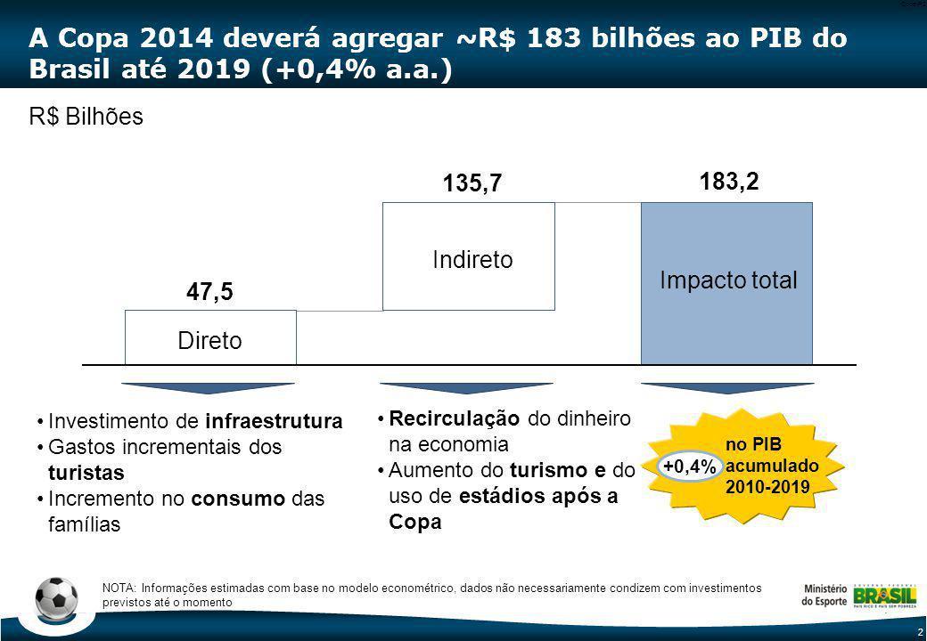 2 Code-P2 A Copa 2014 deverá agregar ~R$ 183 bilhões ao PIB do Brasil até 2019 (+0,4% a.a.) Investimento de infraestrutura Gastos incrementais dos tur