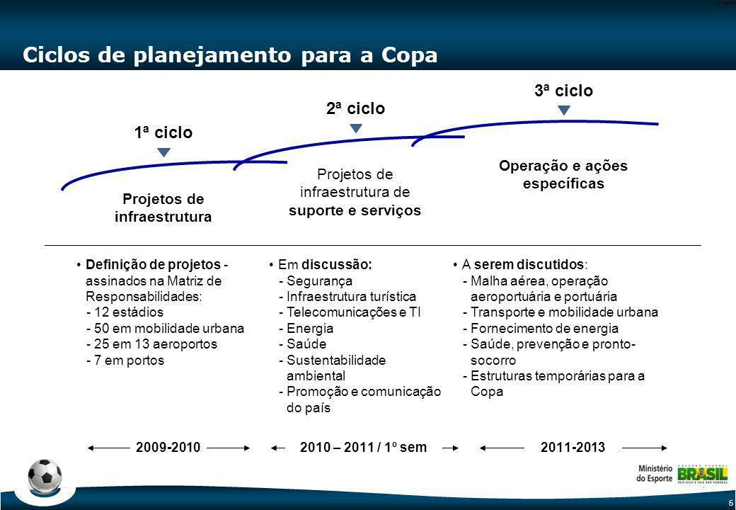 5 Code-P5 Ciclos de planejamento para a Copa Projetos de infraestrutura 1ª ciclo 2ª ciclo 3ª ciclo Projetos de infraestrutura de suporte e serviços Op