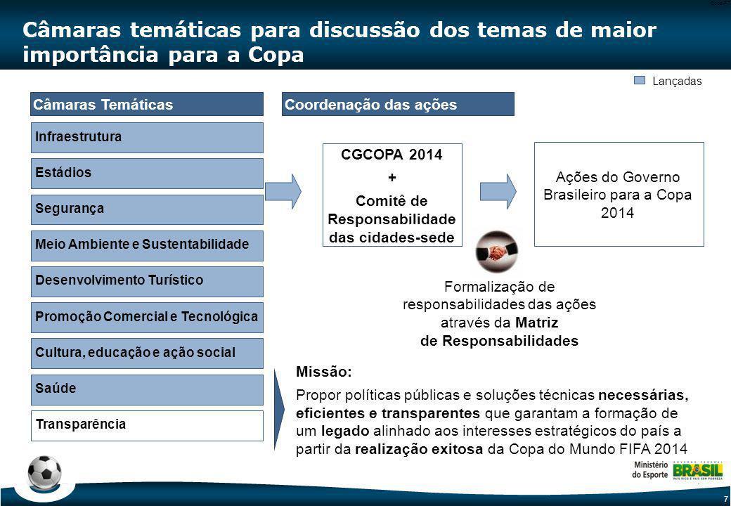 7 Code-P7 Câmaras temáticas para discussão dos temas de maior importância para a Copa Câmaras TemáticasCoordenação das ações CGCOPA 2014 + Comitê de R
