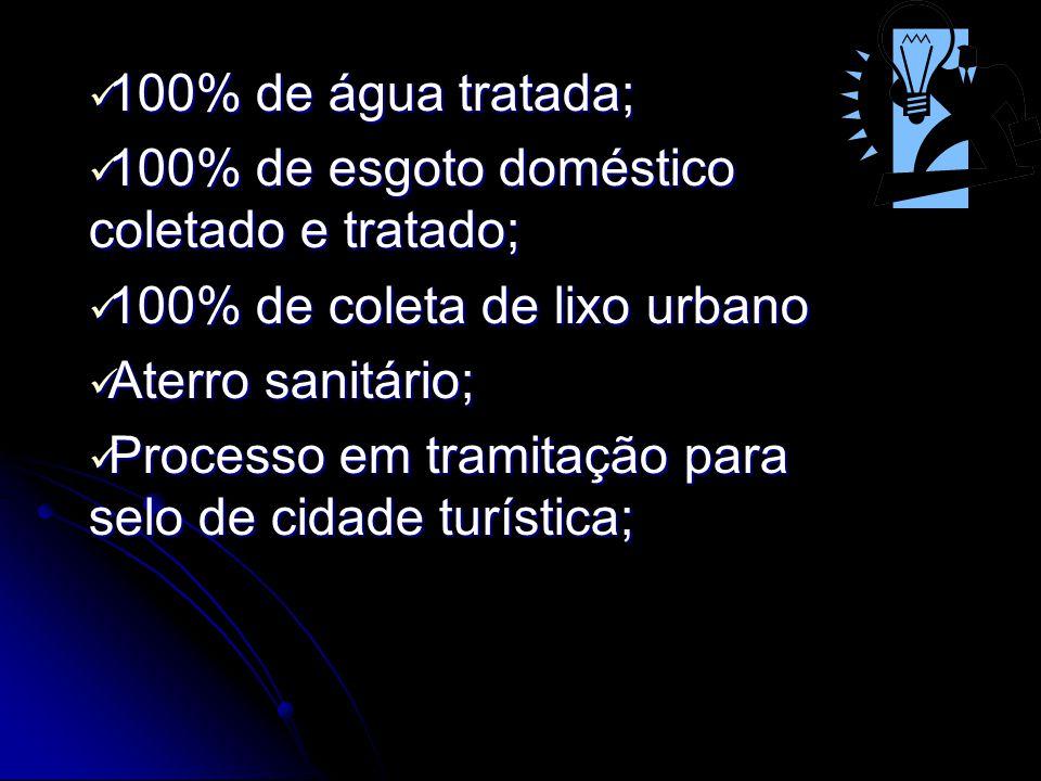 100% de água tratada; 100% de esgoto doméstico coletado e tratado; 100% de coleta de lixo urbano Aterro sanitário; Processo em tramitação para selo de cidade turística;